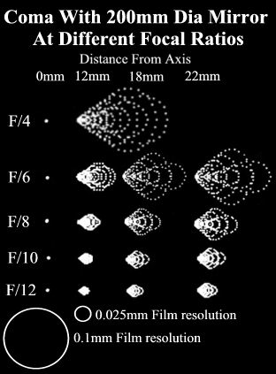Drawing of Coma for different distances off axis